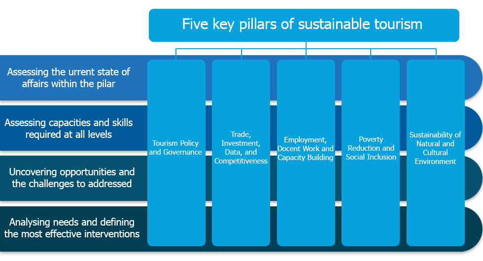 Sustainable Tourism in Developing Countries