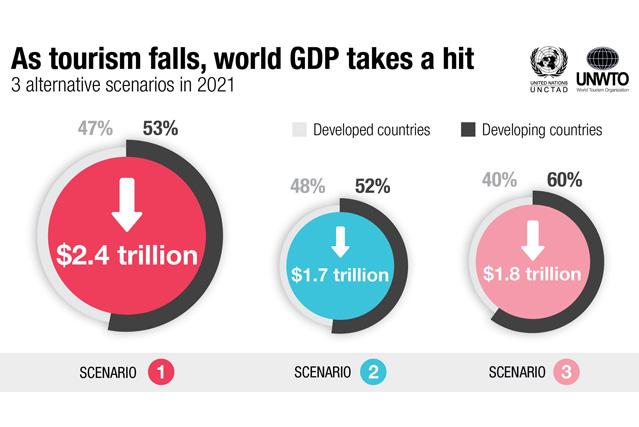 La economía mundial podría perder más de 4 billones de dólares por el impacto del COVID-19 en el turismo